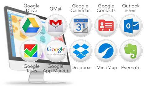 DropTask Integrations: GMail, Google Tasks, Google Calendar, Dropbox, iMindMap
