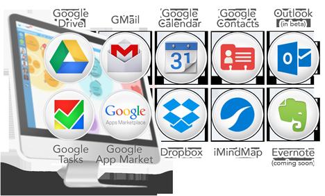 DropTask Integrations: GMail, Google Tasks, Google Calendar, Dropbox, iMindMap